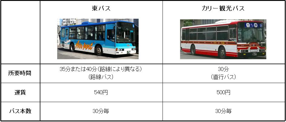 石垣島の空港線バス比較