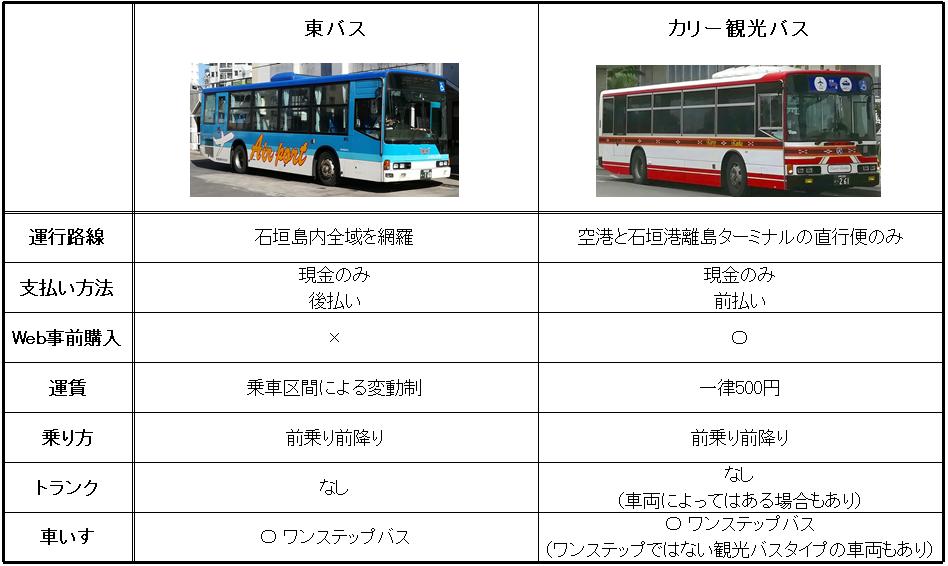 石垣島のバス会社比較