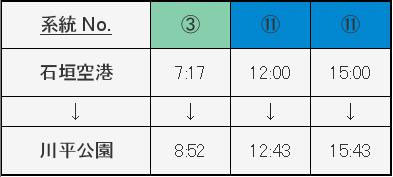 空港発川平湾行きバス時刻表
