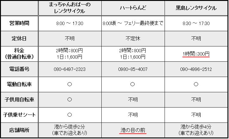 黒島のレンタサイクル店比較