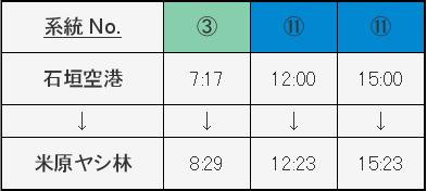 空港発ヤエヤマヤシ群落行きバス時刻表