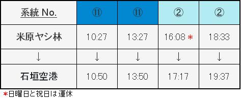 ヤエヤマヤシ群落発空港行きバス時刻表