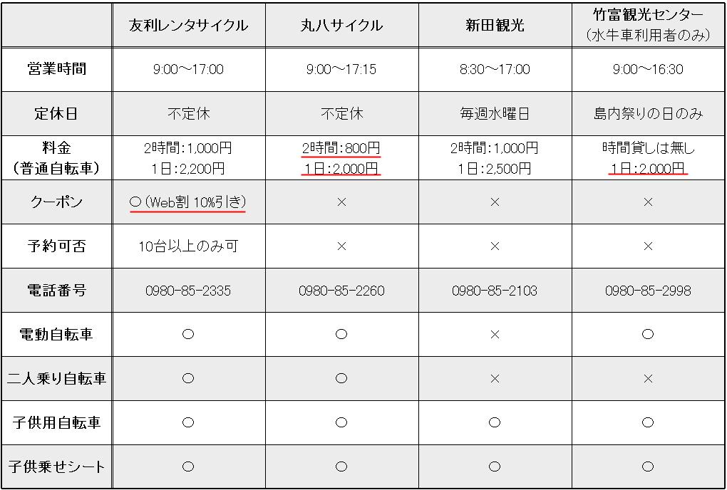 竹富島レンタサイクル比較