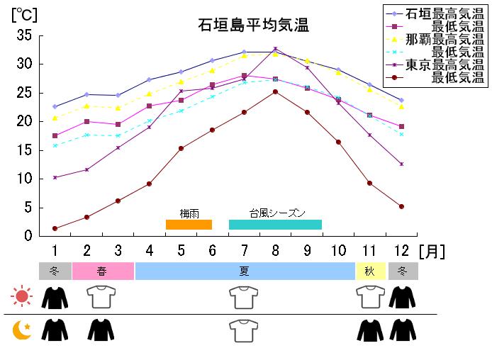 石垣島平均気温